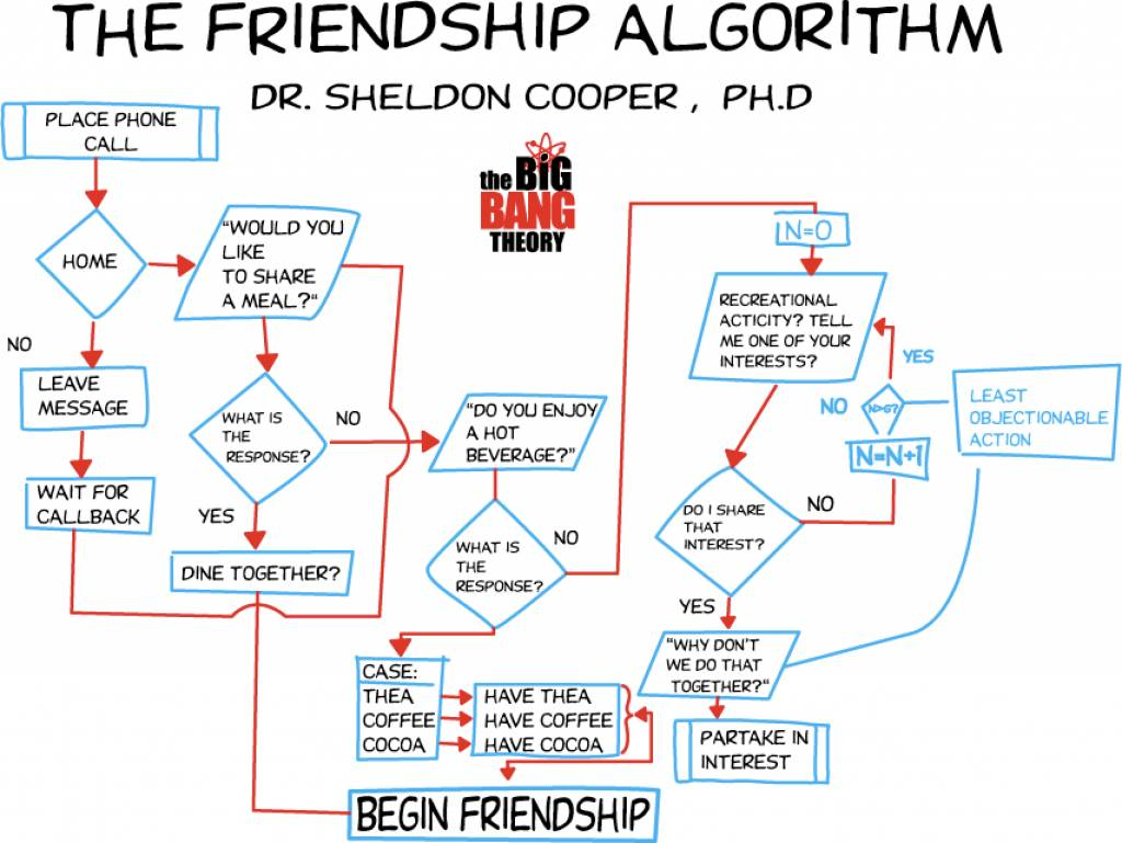 Mayane The Friendship Algorithm O Algoritimo Da Amizade