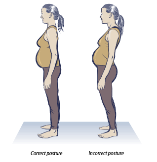 Back pain is common later in pregnancy. Follow these tips for back safety and comfort: