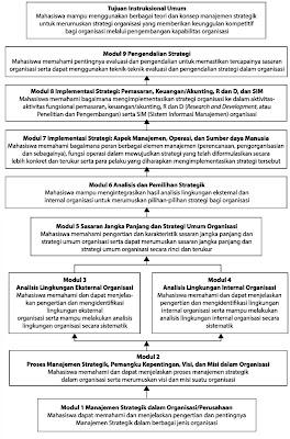 Peta Kompetensi Strategik