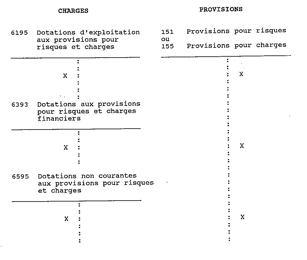 Pcgm Rubrique 15 Les Provisions Durables Pour Risques Et Charges