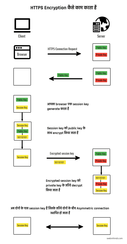 How-https-work-in-hindi