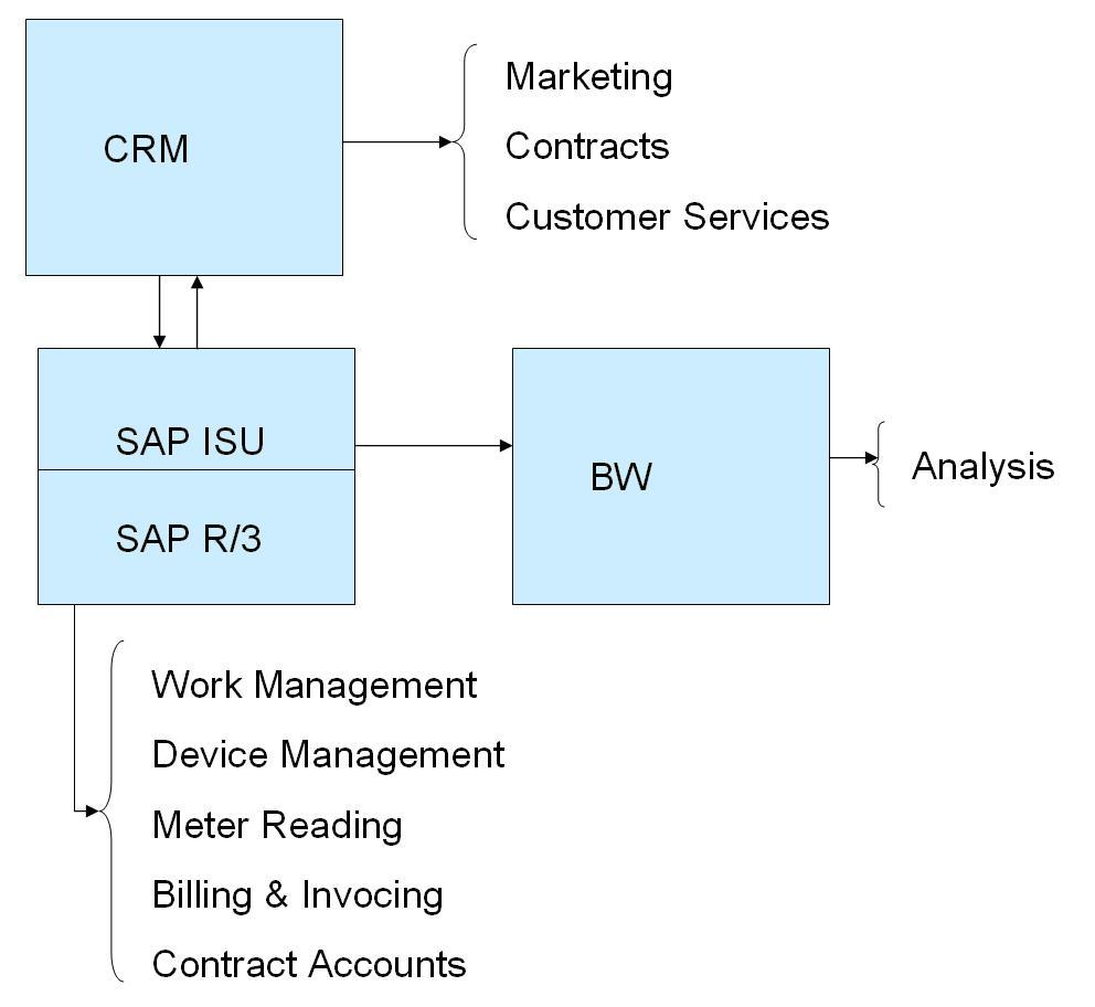 SAP- ISU   SAP - Excellence