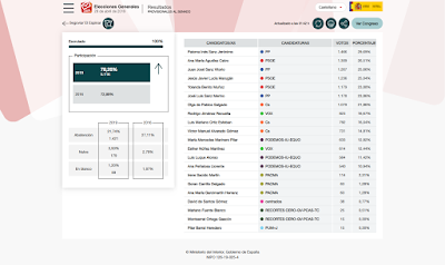 gráfico 1.a Elecciones Generales en El Espinar Senado
