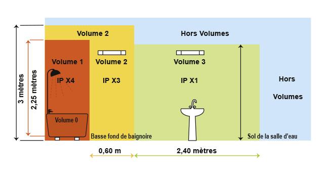 R gles d 39 installation dans les volumes des salles d 39 eau - Volume salle de bain electricite ...