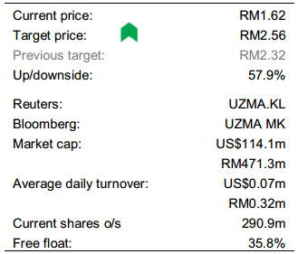 Uzma stock analysis
