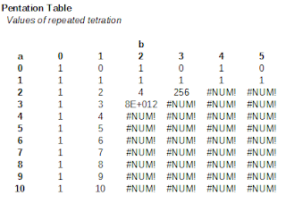Values of repeated tetration
