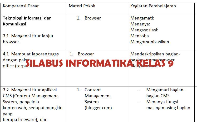 Silabus Mata Pelajaran Informatika Smp Kelas 9 Didno76 Com