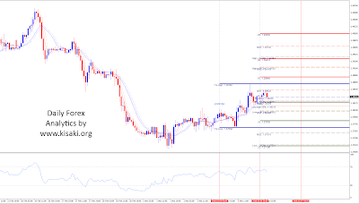 GBPUSD 1 hour time frame for 6 of March 2018