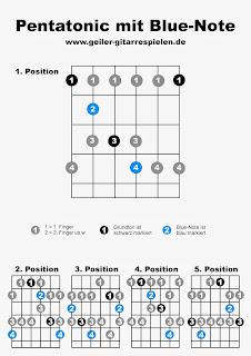 Fingersätze der Pentatonic-Scale mit der Blue Note