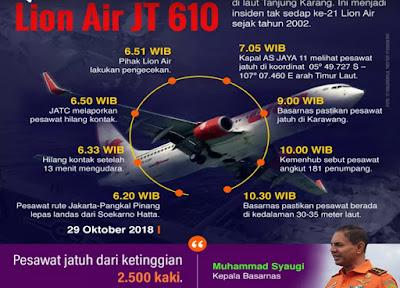 Pesawat Lion Air Nomor Penerbangan JT 610 Jatuh