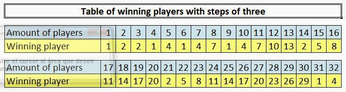 Table of winning players with steps of three