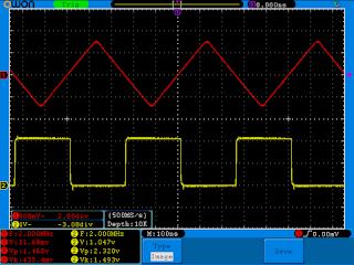 Função triangular com frequência a 2MHz e amplitude a 1,5Vpp. As saídas estão terminadas a 50Ω.