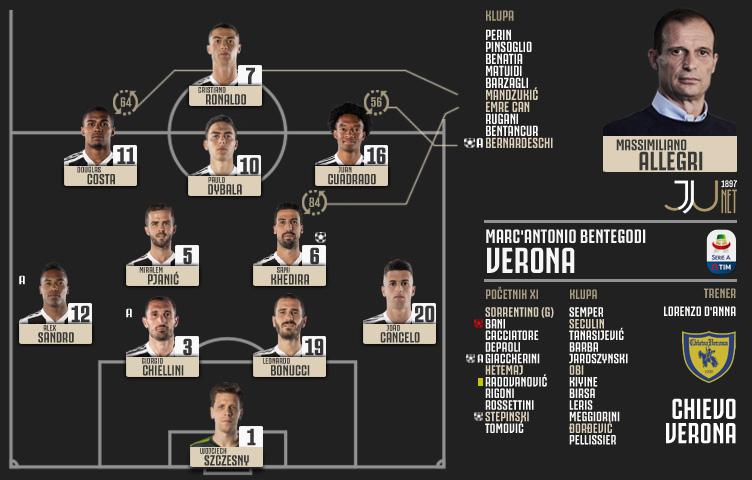 Serie A 2018/19 / 1. kolo / Chievo Verona - Juventus 2:3 (1:1)