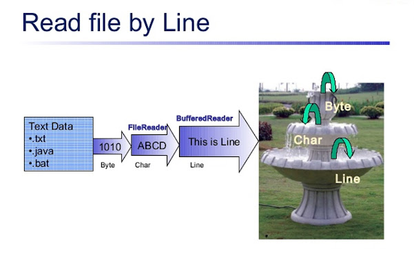 How to read a file line by line in Java