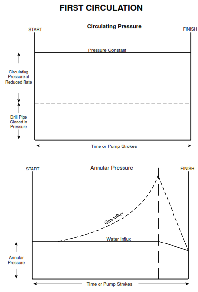 driller method first circulation Profile of Circulating and Annular Pressure