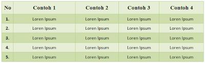 Cara Membuat Tulisan Tepat di Tengah Tabel MS Word 1