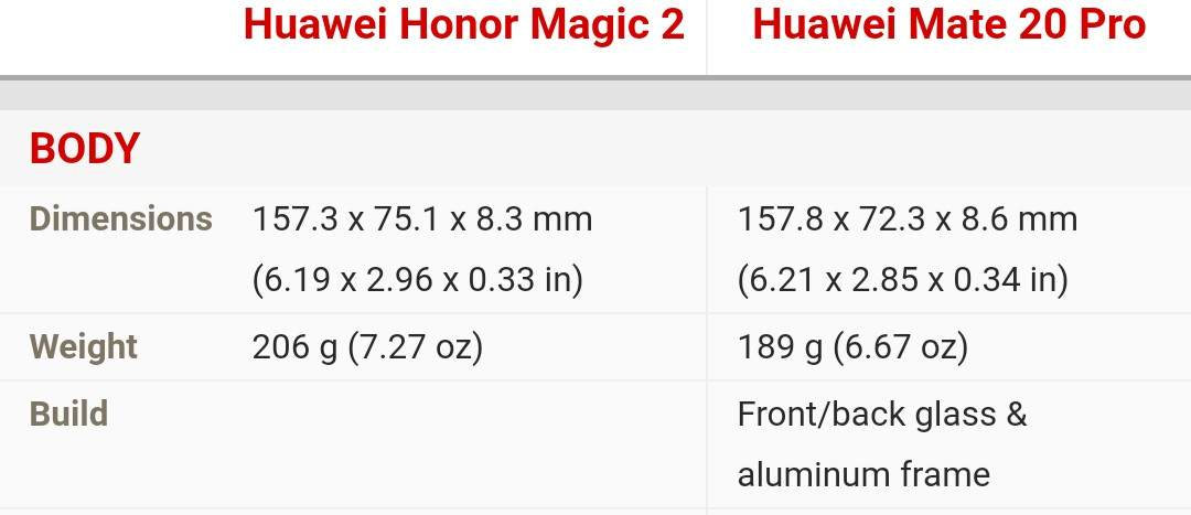 Huawei Honor Magic 2 vs Huawei Mate 20 Pro