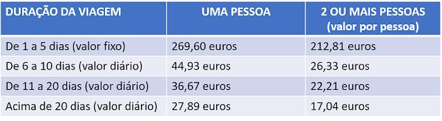 Tabela de valores segundo o governo italiano