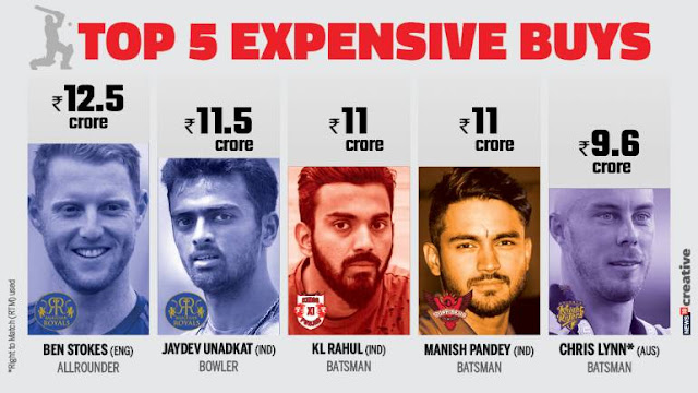 Auction IPL 2018