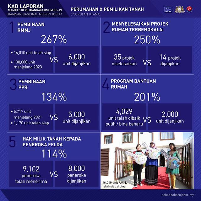 Perumahan dan Pemilikan Tanah di Negeri Johor