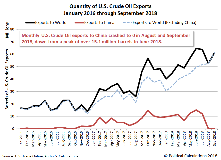 Monthly Barrels of U.S. Crude Oil Exports to China and the Rest of the World, January 2016 through September 2018