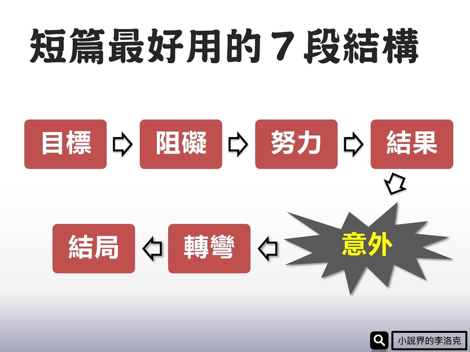 【編劇結構】中短篇故事超實用的7問題編劇公式