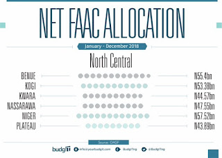 2018 FAAC Allocation Distribution To States In Nigeria