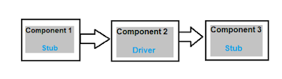 ISTQB - Component Testing