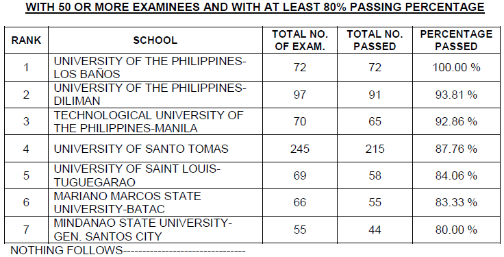 Top performing schools, performance of schools Civil Engineer board exam December 2014