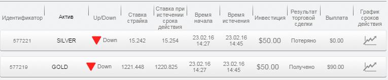 Отчет по бинарным опционам за 23.02.16