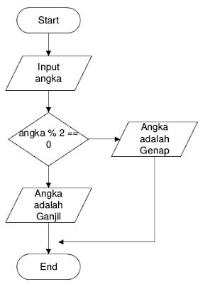 Algoritma mencari bilangan ganjil