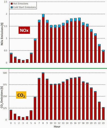 NOx - CO2