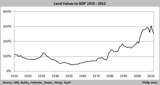 Australian Property Market: Secular & Cyclical Trends | Bullion Baron