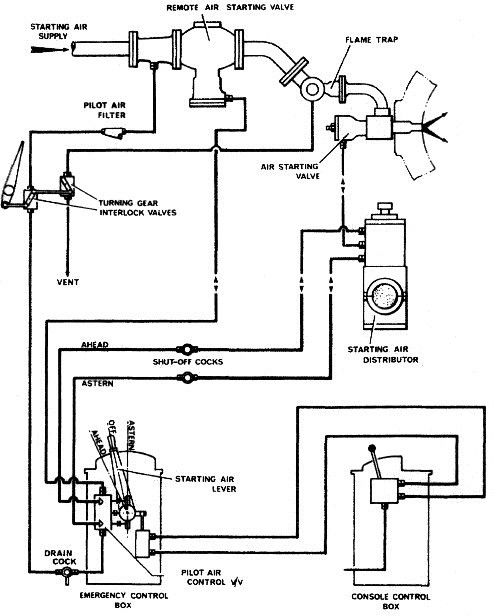 compressed air engine line diagram