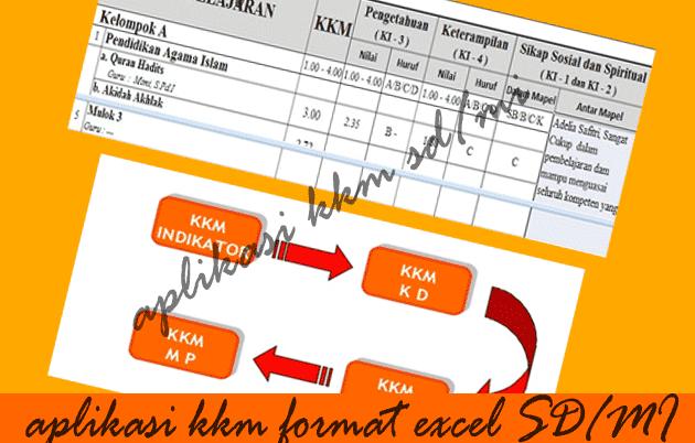 Aplikasi KKM Format Excel Untuk SD/MI Plus Mapel PAI dan PJOK