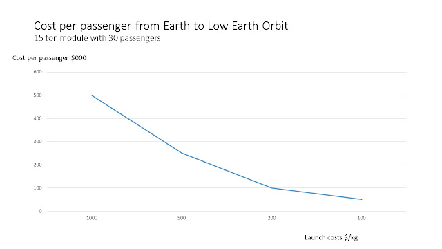 Costs per passenger from Earth to Low Earth Orbit
