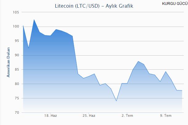 Bitcoin'e Rakip Litecoin Nedir-Litecoin Nasıl Alınır ? - Kurgu Gücü