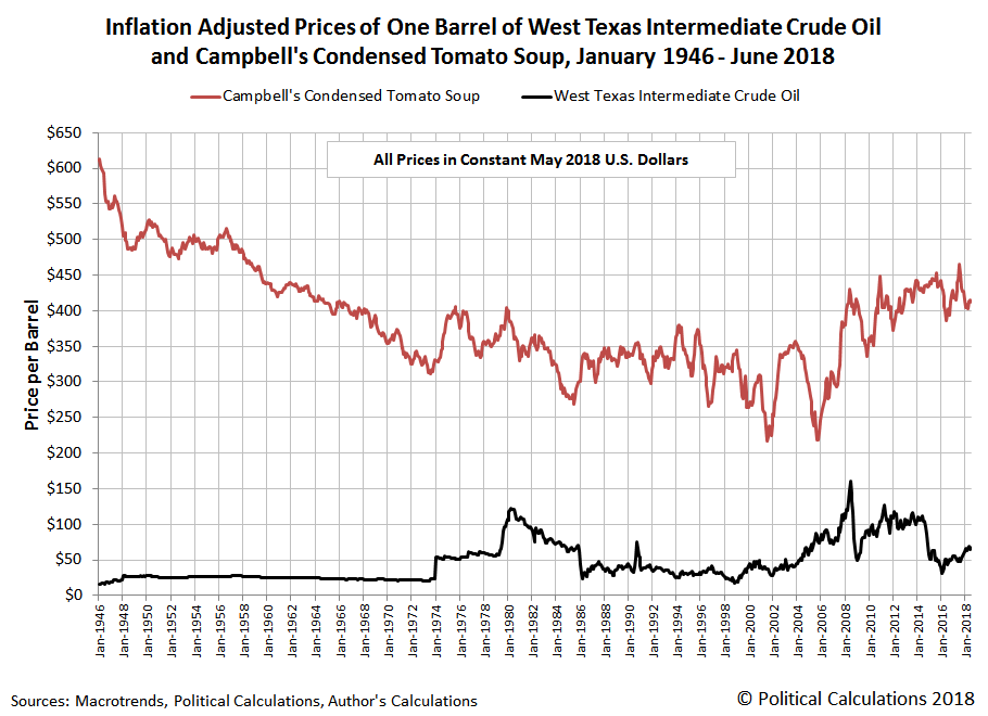 Inflation-Adjusted Average Monthly Prices of One Barrel of West Texas Intermediate Crude Oil and Campbell's Condensed Tomato Soup, Constant May 2018 U.S. Dollars, January 1946 - June 2018