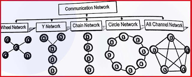 Diagram of Communication Network