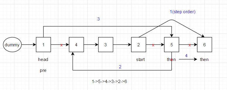 解开的都是套路: Leetcode/F家-- 92  Reverse Linked List II