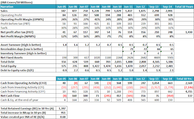Amtek India Limited equity analysis research report