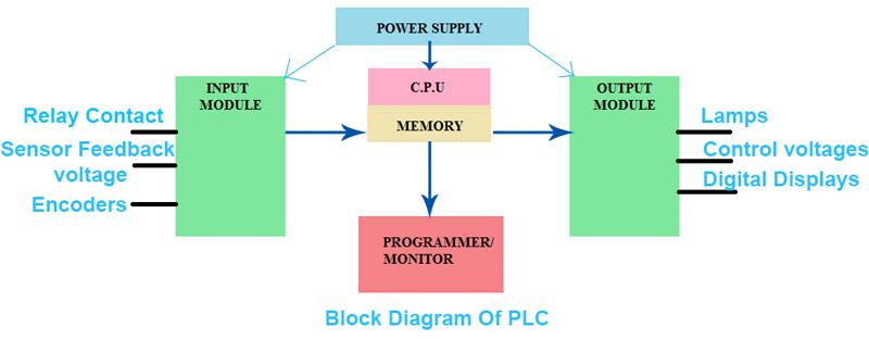 programmable logic controller  plc  electronics inside