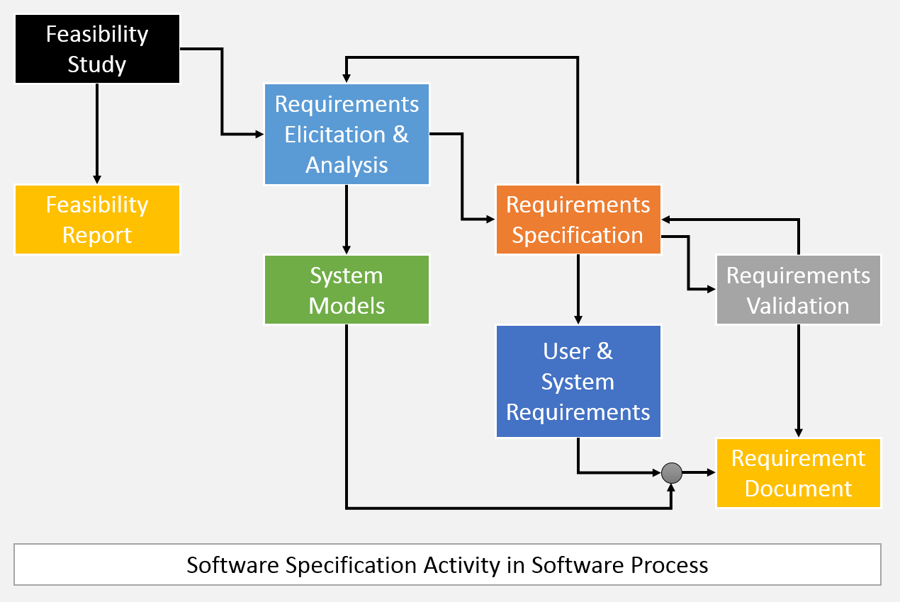 What is software specification activity describe the four main four phases of software specification ccuart Choice Image