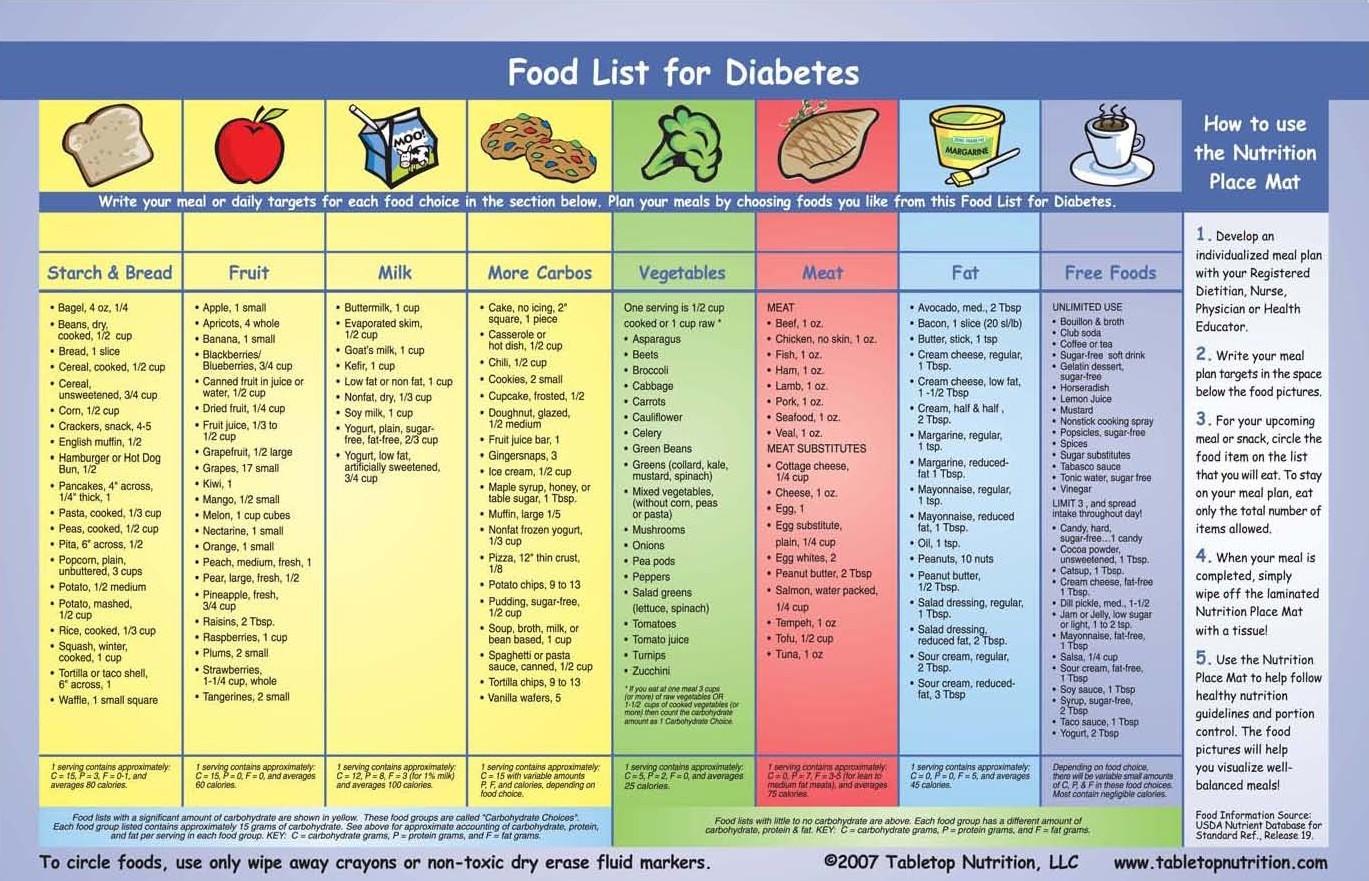 Top Diet Foods: Diabetic Diet List Of Foods
