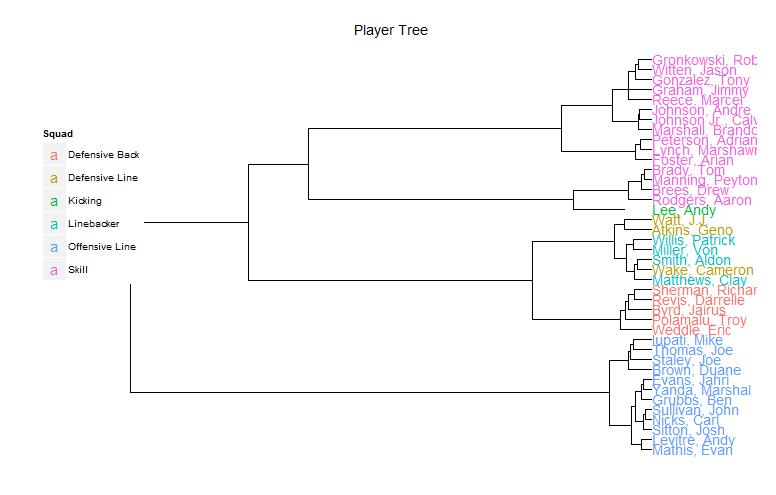 NFL Player Tree (Using R)