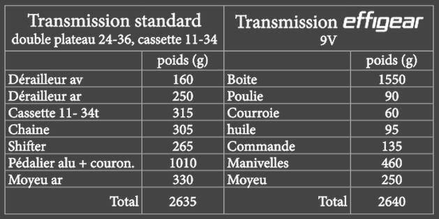 таблица сравнения веса велосипедов с цепью и ремнем