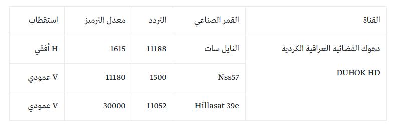 تردد قناة دهوك 2018 على النايل سات بيوت مصر نيوز