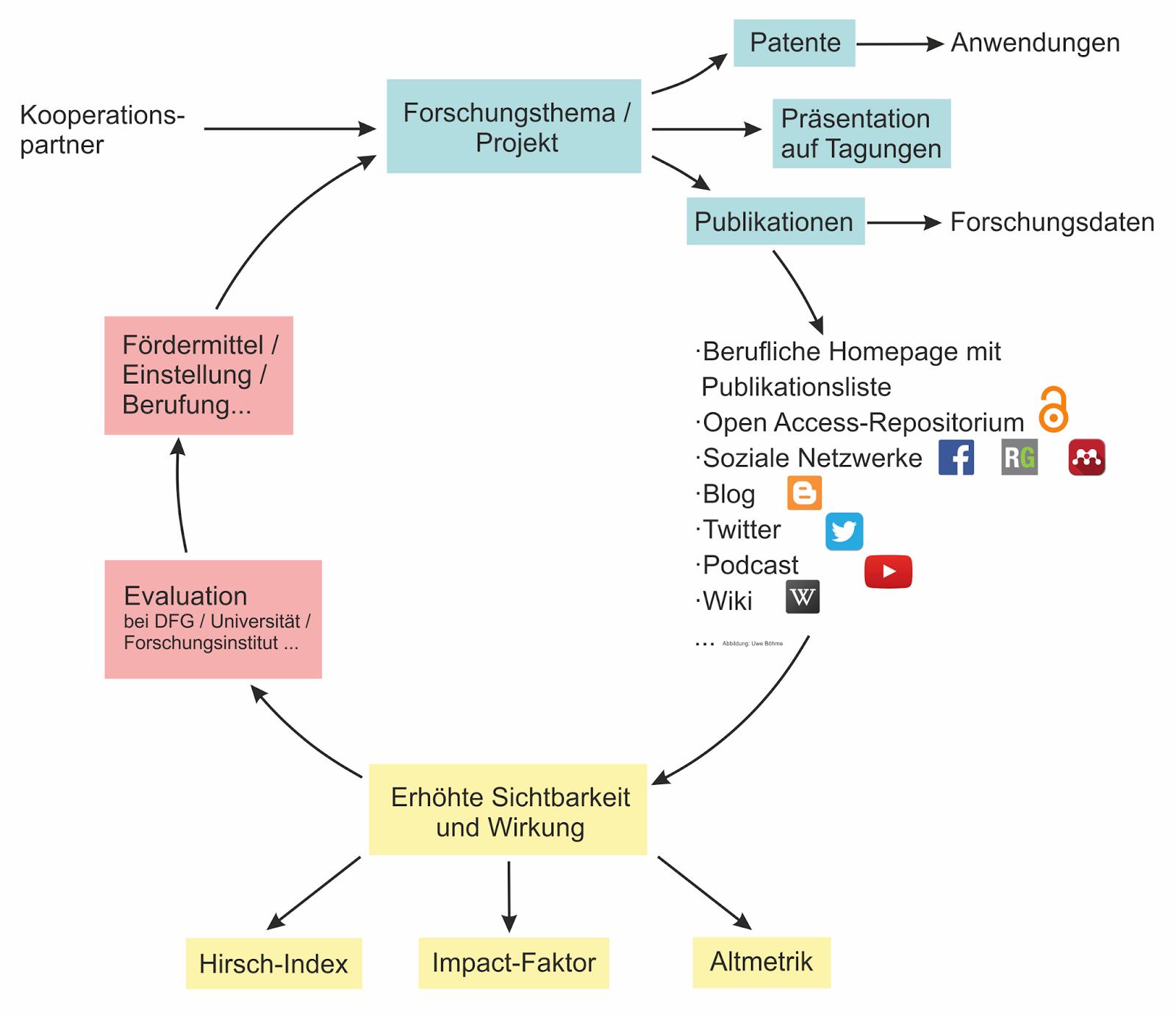 Niedlich Web Entwicklung Zitat Vorlage Galerie - Beispiel Business ...