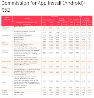 See snapdeal affiliate program commission rates