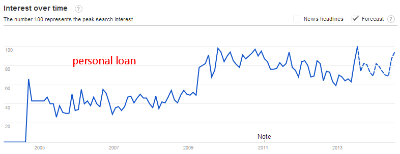 Personal loan search volume is increasing steadily
